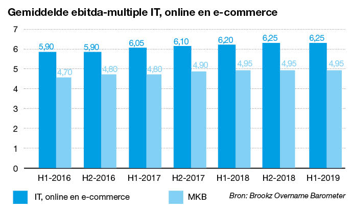 Gemiddelde ebitda-multiple IT, online en e-commerce